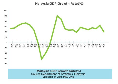 Good investment options in malaysia