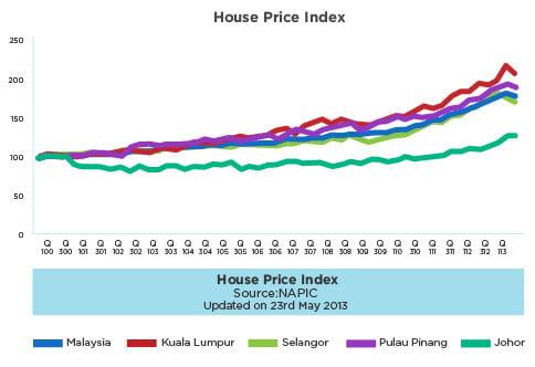 Property Appreciation Rate Malaysia